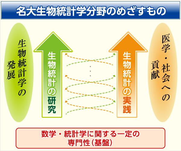 生物統計学の紹介 | 名古屋大学...